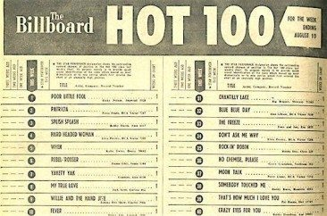 Who Was Hot On The First Hot 100?
