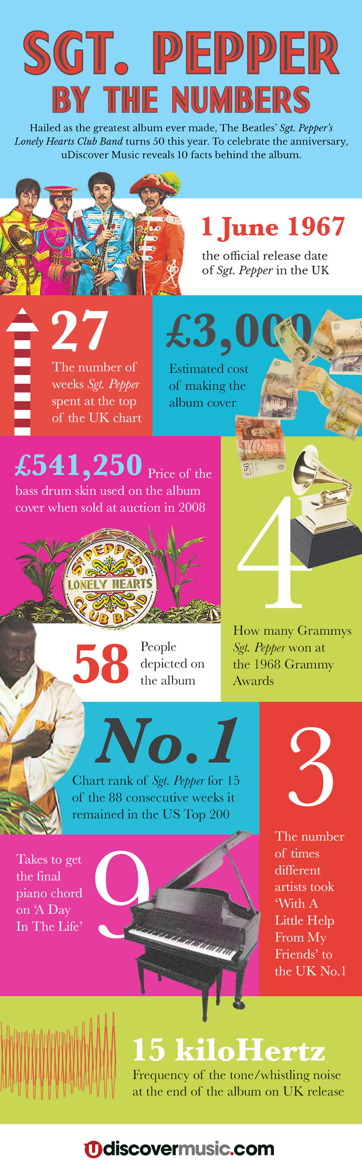 Beatles Sgt Pepper InfoGraphic