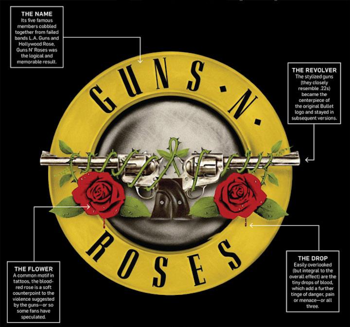 Guns-N-Roses-Original-Logos